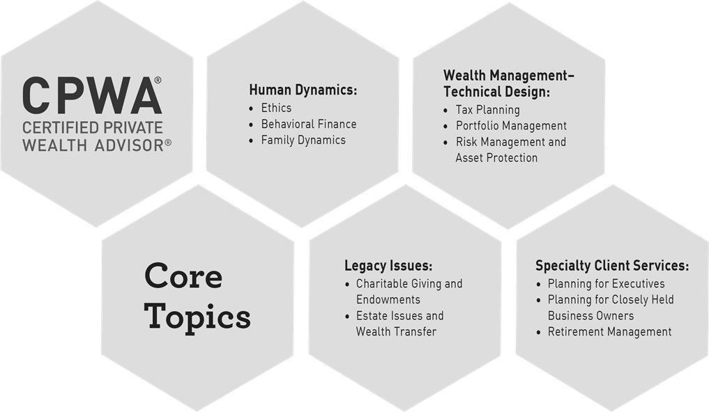 CPWA Core Body of Knowledge